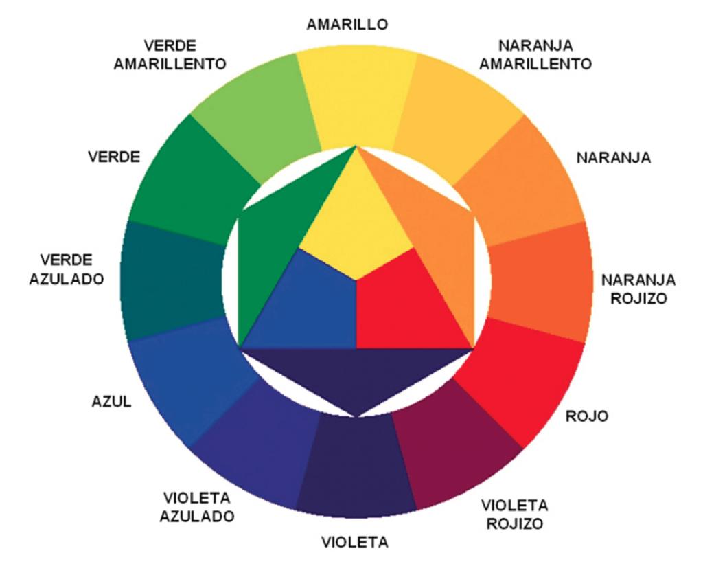 En la imagen se ve un circulo de colores.